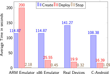 Dynamic analysis with Android container: Challenges and