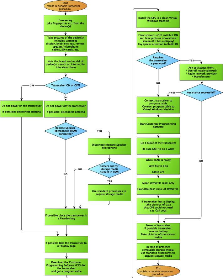 Digital forensic investigation of two-way radio communication