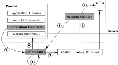 DroidKex: Fast extraction of ephemeral TLS keys from the memory of