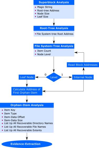 Forensic analysis of B-tree file system (Btrfs) - ScienceDirect
