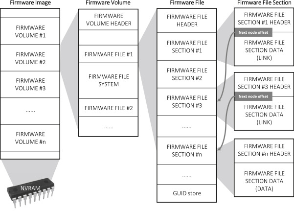 Forensic signature for tracking storage devices: Analysis of