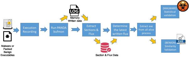Mal-Flux: Rendering hidden code of packed binary executable