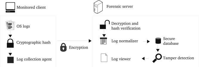 A survey on forensic investigation of operating system logs