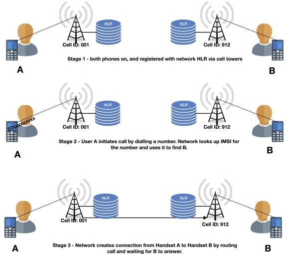 CaseNote: Mobile phone call data obfuscation & techniques