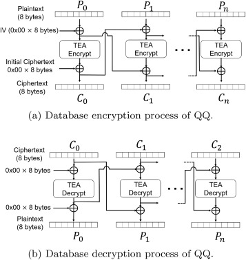 Protocols Of Encryption And Encryption