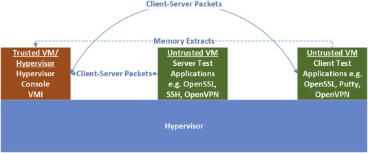 Decrypting live SSH traffic in virtual environments - ScienceDirect
