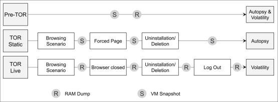 A Forensic Audit of the Tor Browser Bundle - ScienceDirect