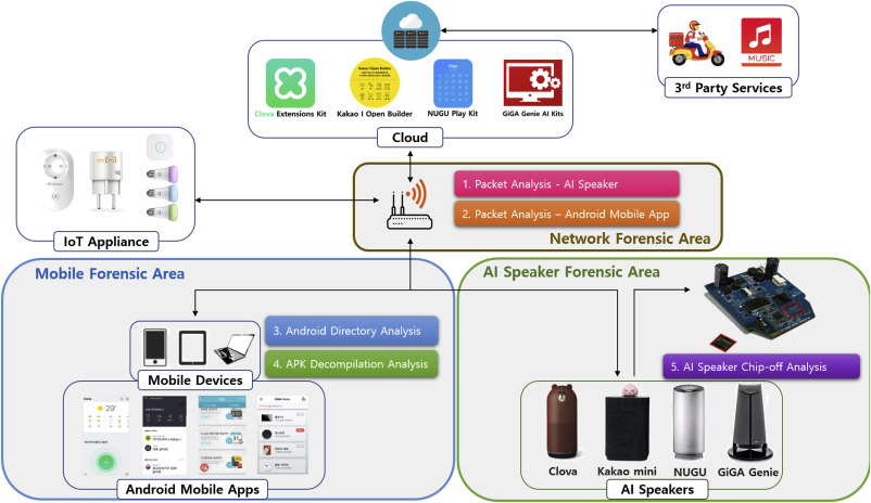 Digital Forensic Practices And Methodologies For Ai Speaker Ecosystems Sciencedirect
