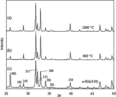 High-strength nanograined and translucent hydroxyapatite monoliths