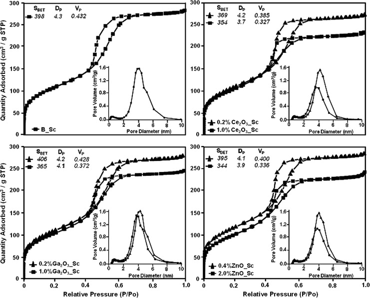 Mesoporous Bioactive Scaffolds Prepared With Cerium Gallium And