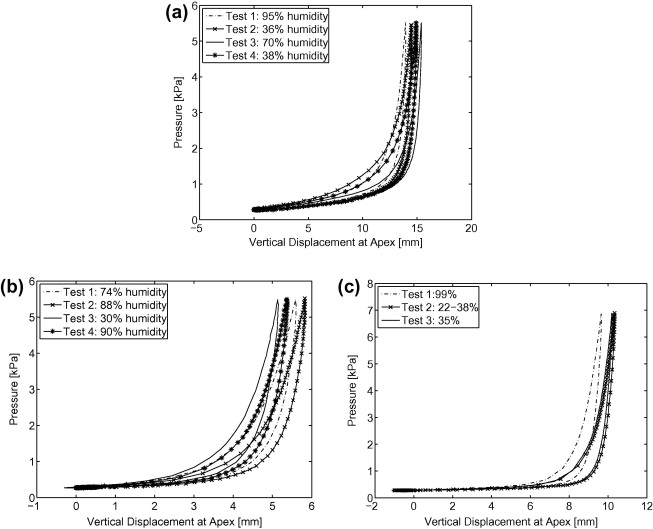 Full-field bulge test for planar anisotropic tissues: Part I ...