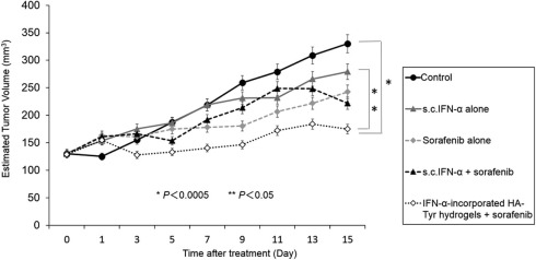 Growth inhibitory effect of an injectable hyaluronic acid