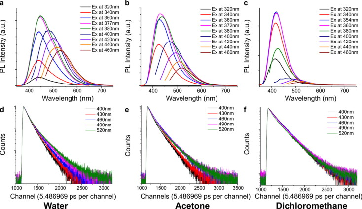 Synthesis and characterization of citrate based fluorescent small download high res image 453kb ccuart Image collections