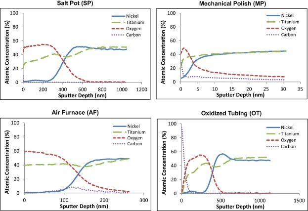 The effects of surface processing on in-vivo corrosion of