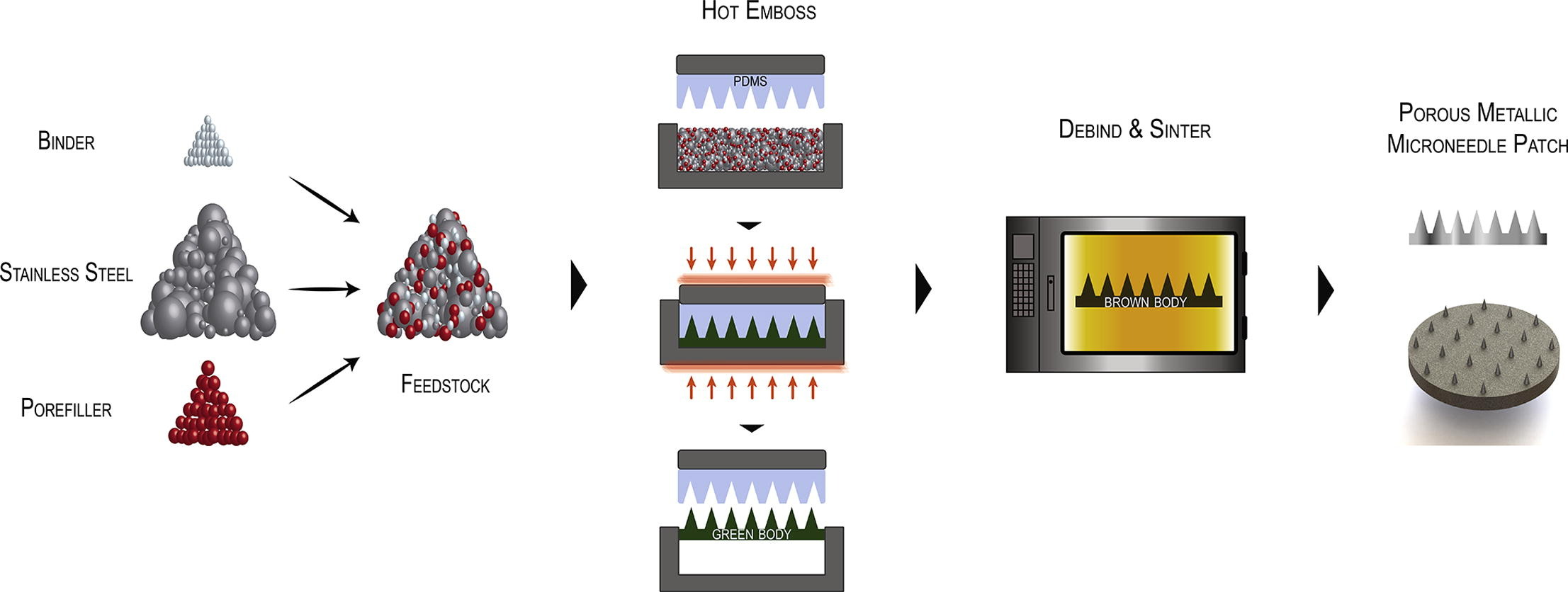 Metallic microneedles with interconnected porosity: A scalable platform for biosensing and drug delivery