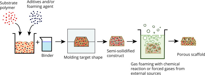 Current state of fabrication technologies and materials for bone