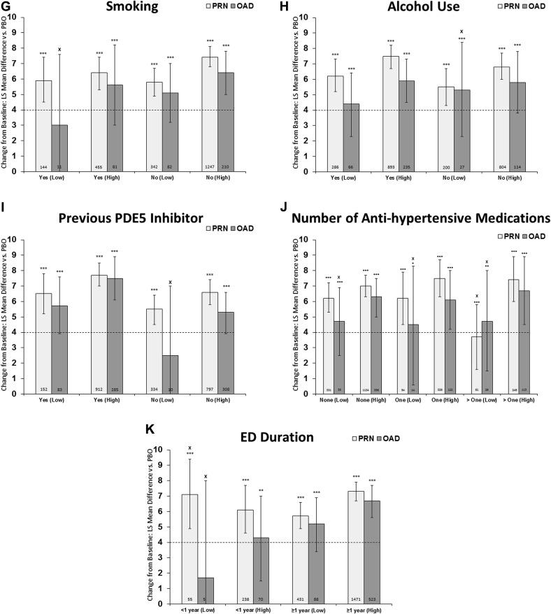 efficacy of continuous dosing of tadalafil once daily vs tadalafil