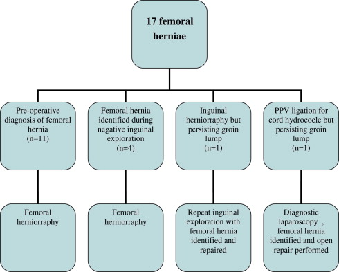 Paediatric femoral hernia – The diagnostic challenge - ScienceDirect