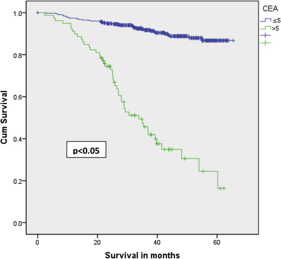 Utility Of Postoperative Cea For Surveillance Of Recurrence After Resection Of Primary Colorectal Cancer Sciencedirect