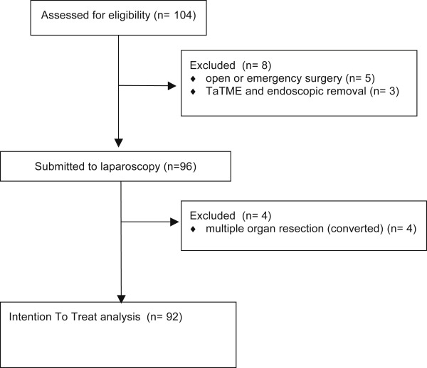 Early implementation of Enhanced Recovery After Surgery