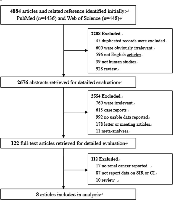 Risk of renal cancer in liver transplant recipients: A systematic