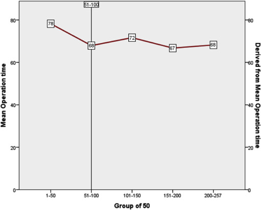 Total laparoscopic hysterectomy: Analysis of the surgical learning