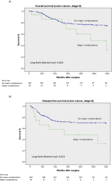 The Impact Of Major Postoperative Complications On Long Term Outcomes Following Curative Resection Of Colon Cancer Sciencedirect