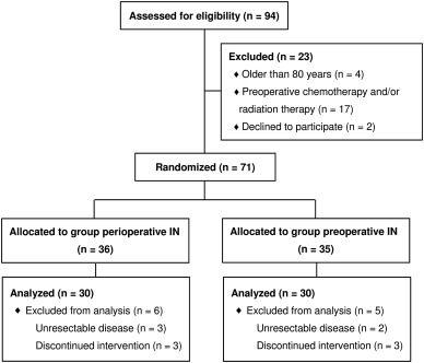 Additional effect of perioperative, compared with preoperative