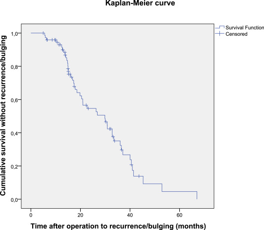 Repair of complex abdominal wall hernias with a cross-linked