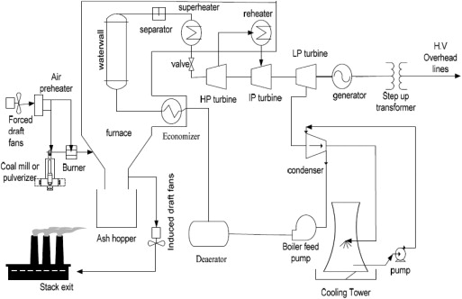 Comparative Analysis And Prediction Study For Effluent Gas Emissions