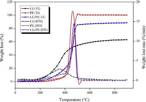 Co-pyrolysis of lignin and polyethylene with the addition of