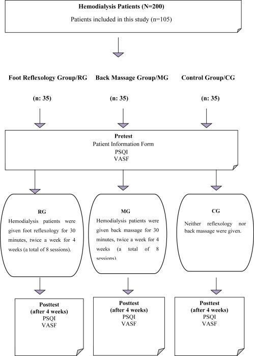 The Effect Of Foot Reflexology And Back Massage On Hemodialysis