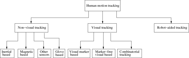understanding object tracking