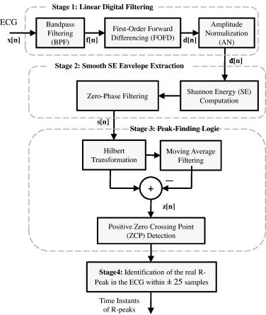 A novel method for detecting R-peaks in electrocardiogram