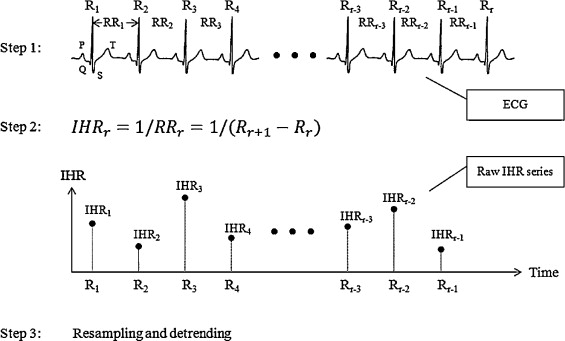 Improved characterization of HRV signals based on