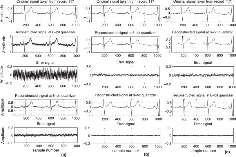 Wavelet-based electrocardiogram signal compression methods and their