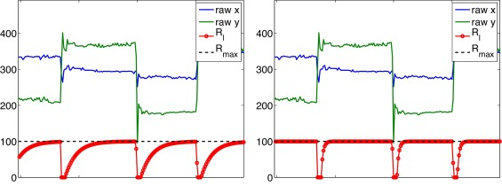 An advanced Kalman filter for gaze tracking signal