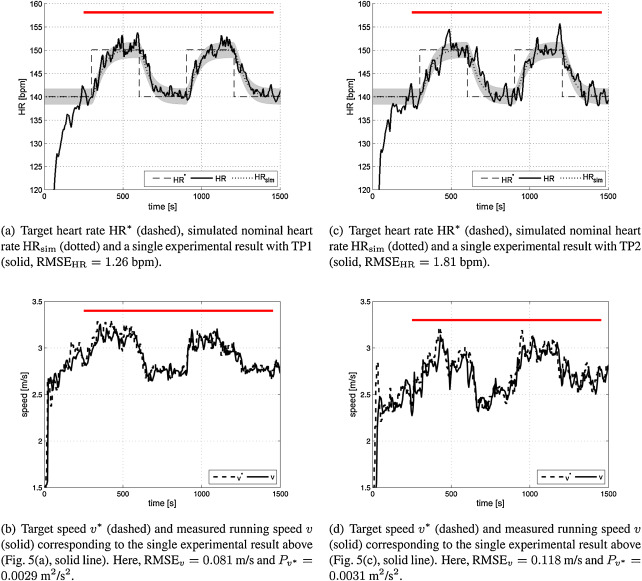 Feedback control of heart rate during outdoor running: A