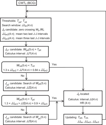 An algorithm for beat to beat heart rate detection from the bcg download high res image 265kb ccuart Choice Image