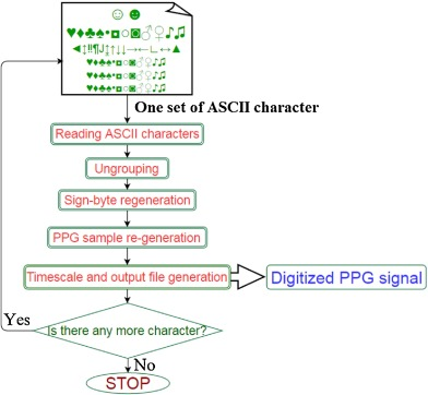 ASCII-character-encoding based PPG compression for tele-monitoring
