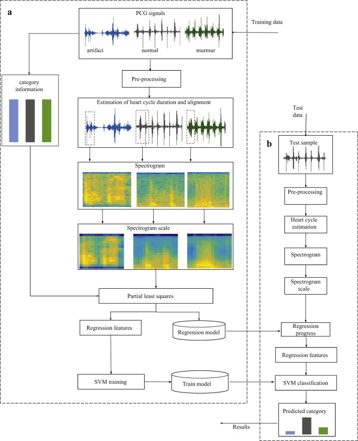 Heart sound classification based on scaled spectrogram and