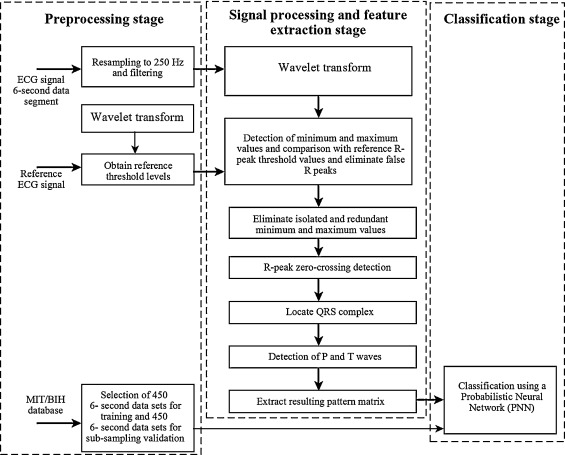 DSP-based arrhythmia classification using wavelet transform