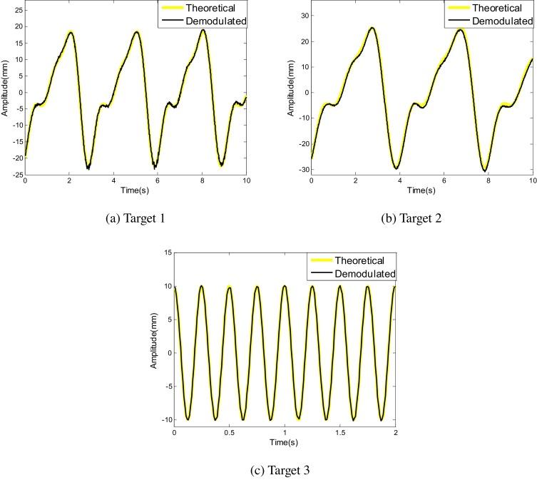 Novel signal processing method for vital sign monitoring