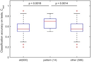 Decision tree and random forest models for outcome