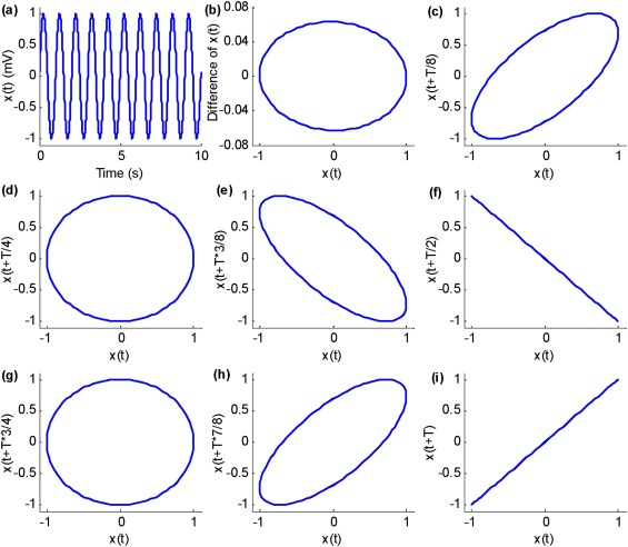 A novel approach to phase space reconstruction of single