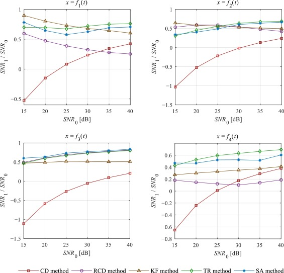 Regularised differentiation of measurement data in systems