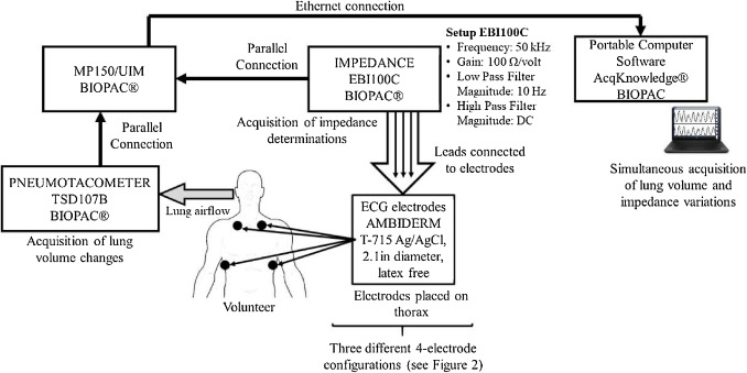 Lung ventilation monitoring by electrical bioimpedance