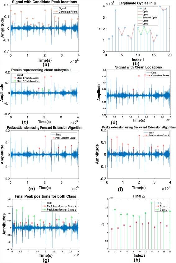 Localization and classification of heartbeats using robust adaptive