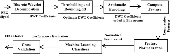 A novel approach based on wavelet analysis and arithmetic