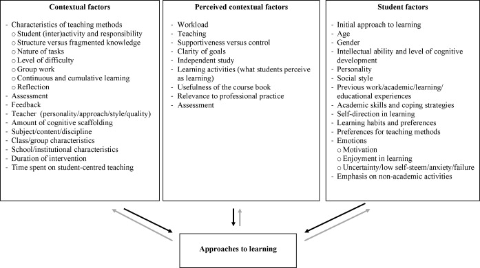 Approaches To Teaching Ems The Learner Centred Approach Pdf Available